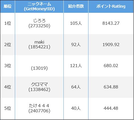 getmoney友達紹介ランキングページ