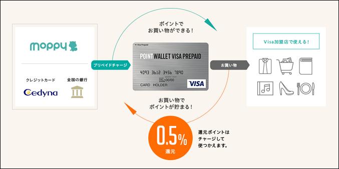 POINT WALLET VISA PREPAID を1ヶ月間使ってみた結果